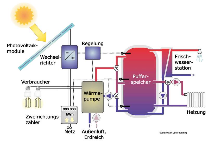 Photovoltaik-Waermepumpen-Eigenverbrauch